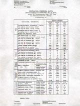 Режимная карта. Котел ПТВМ 30